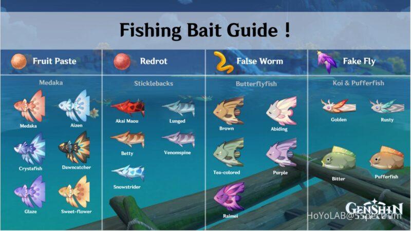 Hangi Yem ile Hangi Balıklar Yakalanır | Genshin Impact